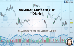 ADMIRAL GRP. ORD 0.1P - Daily