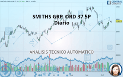 SMITHS GRP. ORD 37.5P - Daily