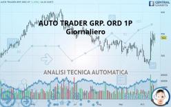 AUTO TRADER GRP. ORD 1P - Giornaliero