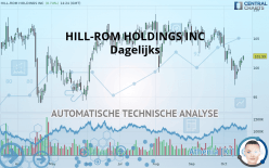 HILL-ROM HOLDINGS INC - Daily