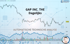 GAP INC. THE - Daily