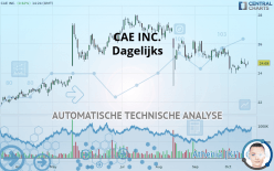 CAE INC. - Daily