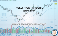 HOLLYFRONTIER CORP. - Daily