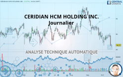 CERIDIAN HCM HOLDING INC. - Daily