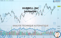 HUBBELL INC - Daily