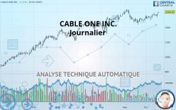 CABLE ONE INC. - Daily