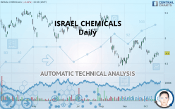 ISRAEL CHEMICALS - Daily