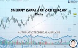 SMURFIT KAPPA GRP. ORD EUR0.001 - Diário