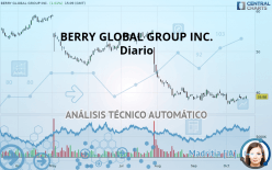 BERRY GLOBAL GROUP INC. - Daily