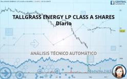 TALLGRASS ENERGY LP CLASS A SHARES - Daily