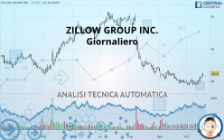 ZILLOW GROUP INC. - Giornaliero