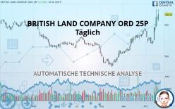 BRITISH LAND COMPANY ORD 25P - Diário