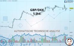 GBP/DKK - 1 Std.