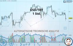 USD/TRY - 1 Std.