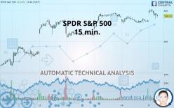 SPDR S&P 500 - 15 min.