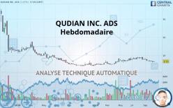 QUDIAN INC. ADS - Settimanale