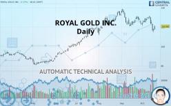 ROYAL GOLD INC. - 每日