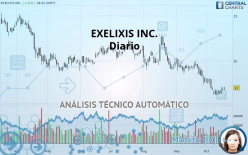 EXELIXIS INC. - 每日