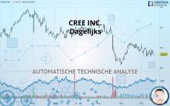 CREE INC. - 每日