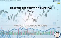 HEALTHCARE TRUST OF AMERICA - Täglich