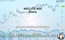 NICE LTD ADS - 每日