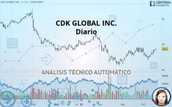 CDK GLOBAL INC. - 每日