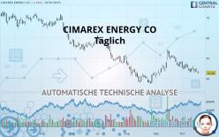 CIMAREX ENERGY CO - Täglich