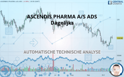 ASCENDIS PHARMA A/S ADS - 每日