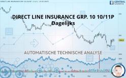 DIRECT LINE INSURANCE GRP. 10 10/11P - Ежедневно