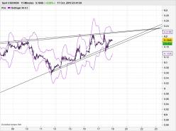 USD/NOK - 15 min.