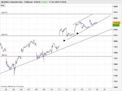NASDAQ COMPOSITE INDEX - 15 минут