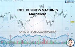 INTL. BUSINESS MACHINES - Giornaliero