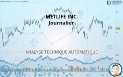 METLIFE INC. - Giornaliero