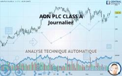 AON PLC CLASS A - Giornaliero