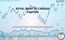 ROYAL BANK OF CANADA - Giornaliero