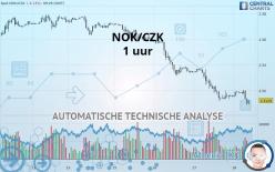 NOK/CZK - 1 uur