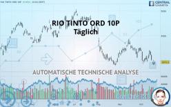 RIO TINTO ORD 10P - Ежедневно