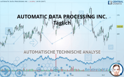 AUTOMATIC DATA PROCESSING INC. - Ежедневно