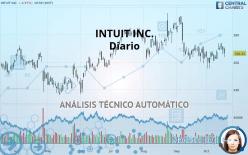 INTUIT INC. - Diario