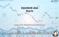 EQUINOR ASA - Diário