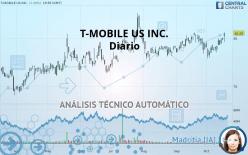 T-MOBILE US INC. - Ежедневно