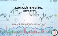KEURIG DR PEPPER INC. - Journalier