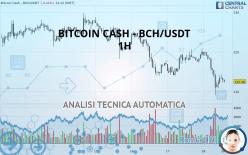 BITCOIN CASH - BCH/USDT - 1H