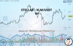 STELLAR - XLM/USDT - 1H
