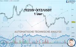 TEZOS - XTZ/USDT - 1H