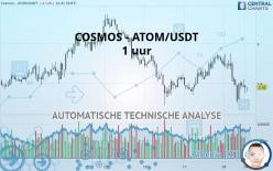 COSMOS - ATOM/USDT - 1H
