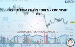 CRYPTO.COM CHAIN TOKEN - CRO/USDT - 1H