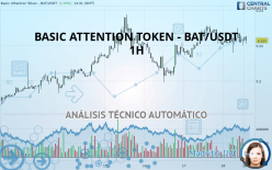 BASIC ATTENTION TOKEN - BAT/USDT - 1H