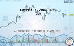 CRYPTO 0X - ZRX/USDT - 1H