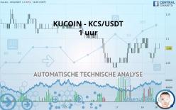 KUCOIN - KCS/USDT - 1H
